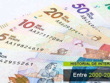 Historial de intereses entre el año 2000 – 2020